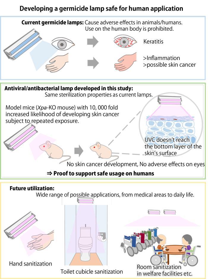 far-uvc-light-study-safe-for-skin-eyes-human-safe-uvgi-ap-uvgi